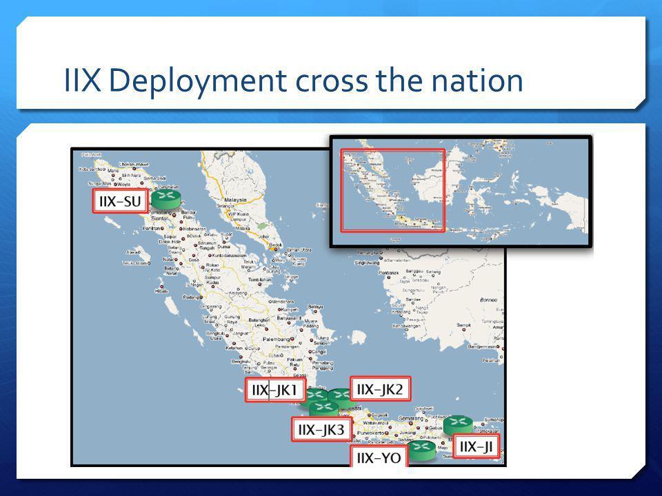 IIX Deployment cross the nation