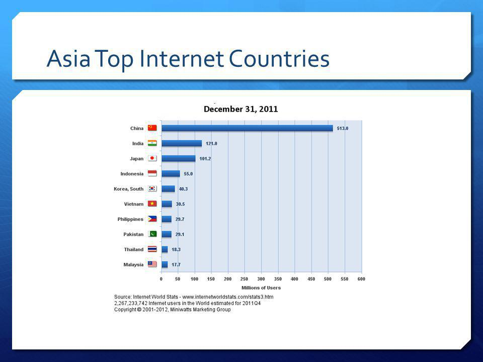 Asia Top Internet Countries