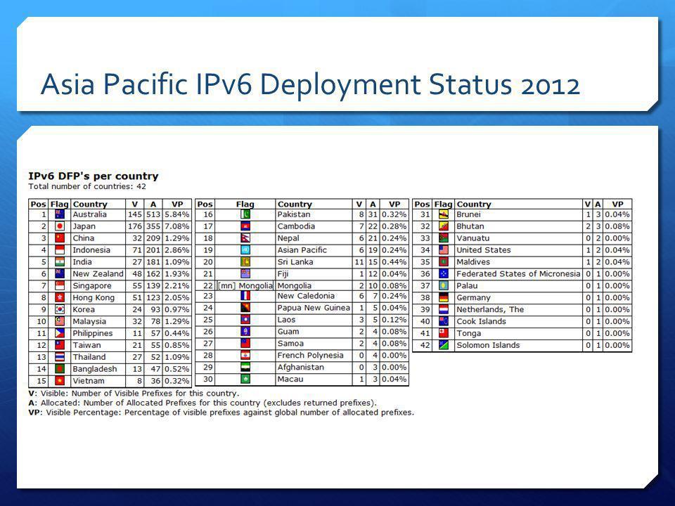 Asia Pacific IPv6 Deployment Status 2012