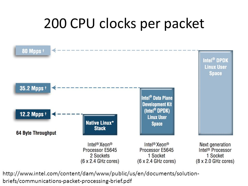 200 CPU clocks per packet http://www.intel.com/content/dam/www/public/us/en/documents/solution- briefs/communications-packet-processing-brief.pdf