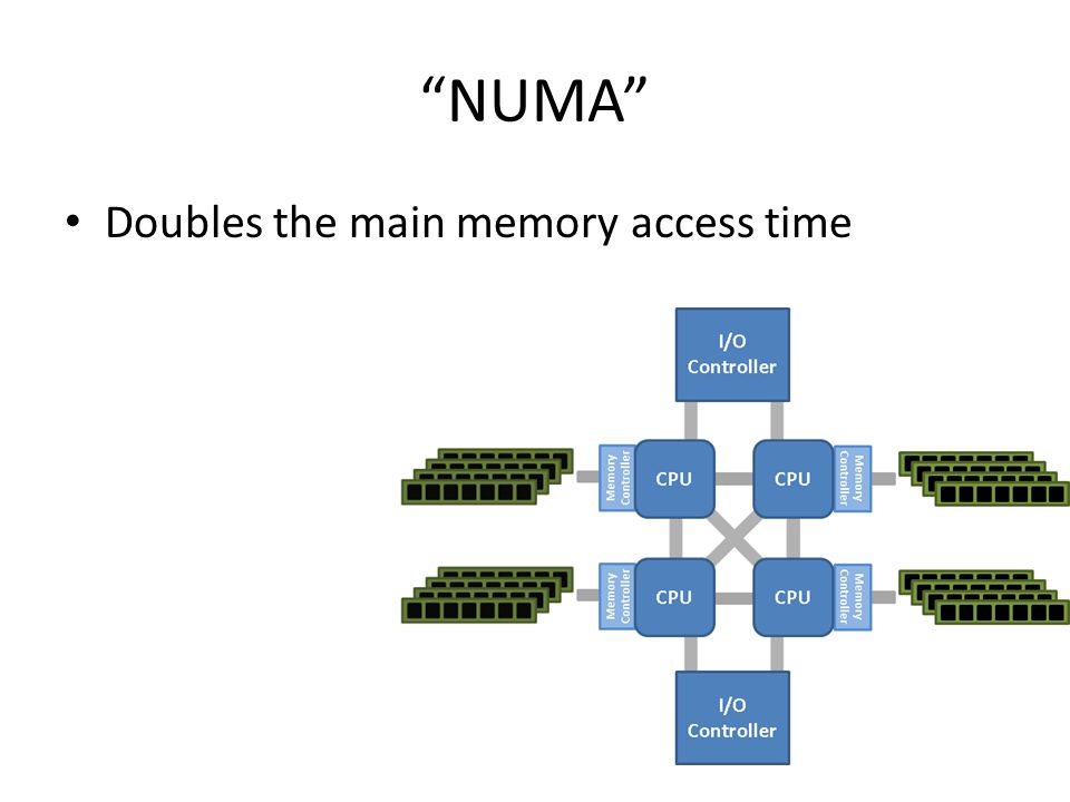NUMA Doubles the main memory access time