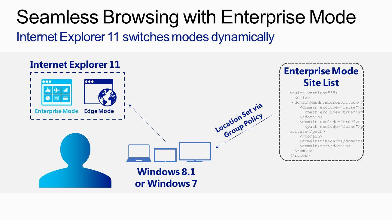 Enterprise Mode Site List Enterprise Mode Edge Mode Windows 8.1 or Windows 7 Location Set via Group Policy Internet Explorer 11