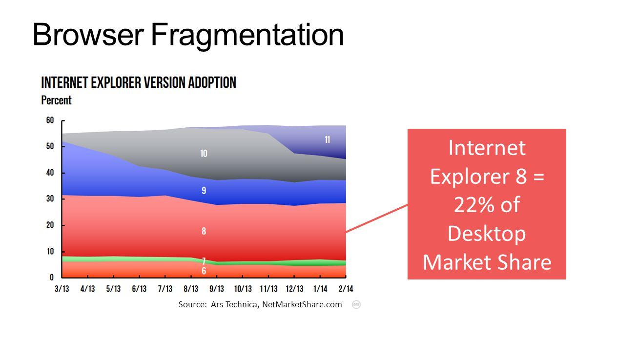 Source: Ars Technica, NetMarketShare.com Internet Explorer 8 = 22% of Desktop Market Share