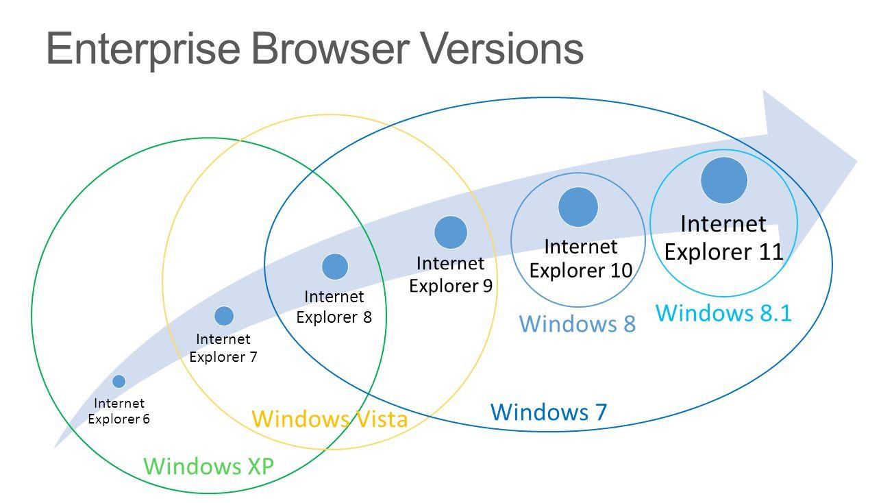 Enterprise Browser Versions Internet Explorer 7 Internet Explorer 8 Internet Explorer 9 Internet Explorer 10 Internet Explorer 11 Internet Explorer 6 Windows XP Windows Vista Windows 7 Windows 8 Windows 8.1