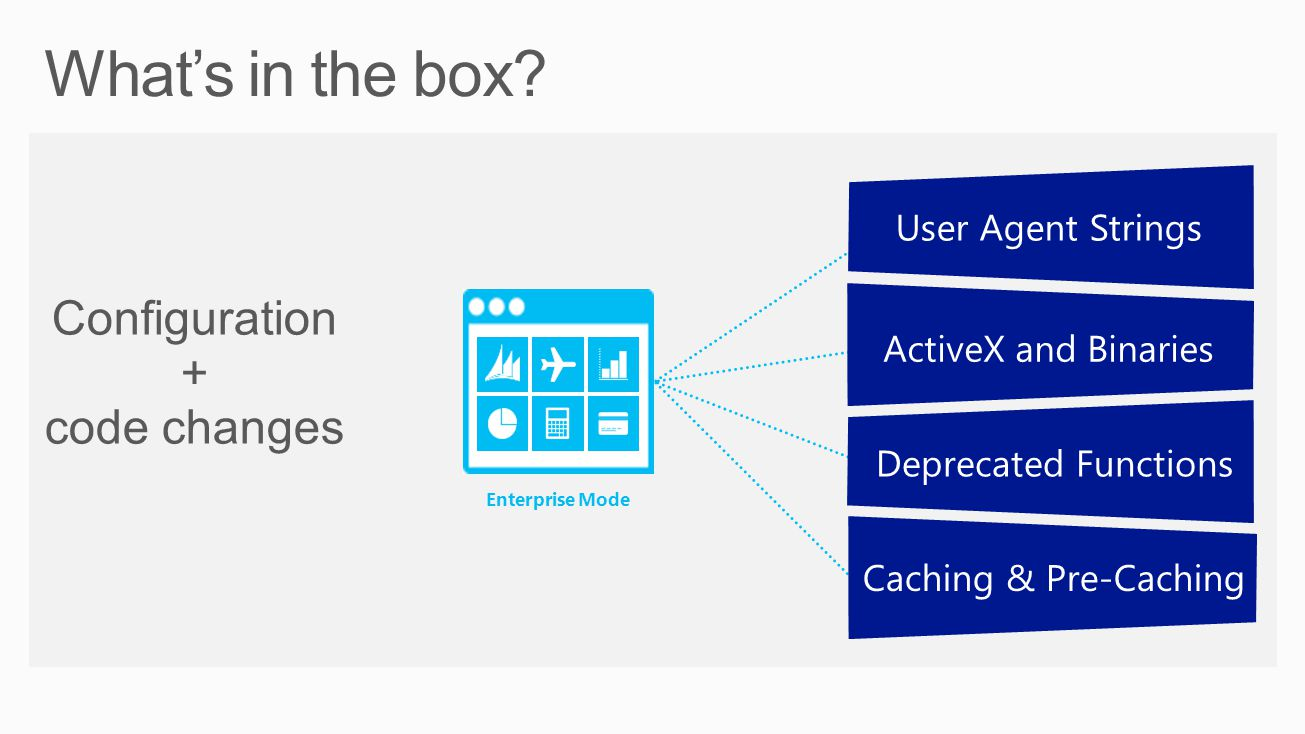 Whats in the box? Configuration + code changes Enterprise Mode