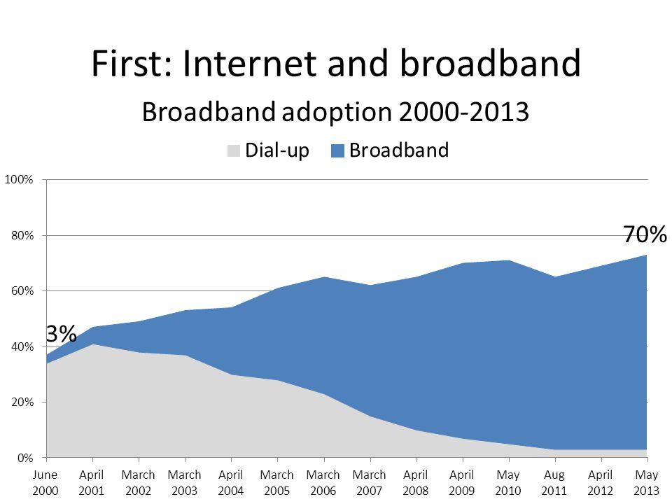 First: Internet and broadband Broadband adoption 2000-2013