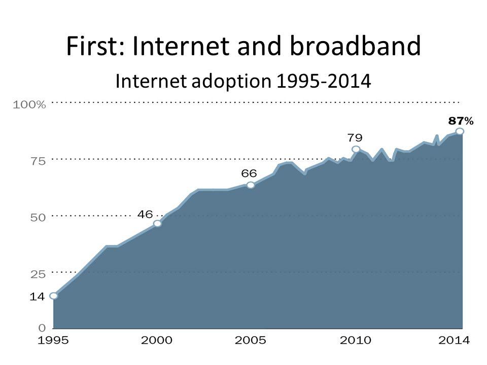 First: Internet and broadband Internet adoption 1995-2014
