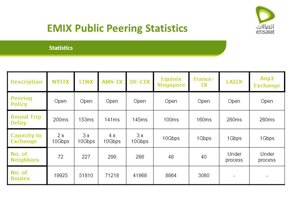 EMIX Public Peering Statistics Statistics DescriptionNYIIXLINXAMS-IXDE-CIX Equinix Singapore France- IX LAIIX Any2 Exchange Peering Policy Open Round