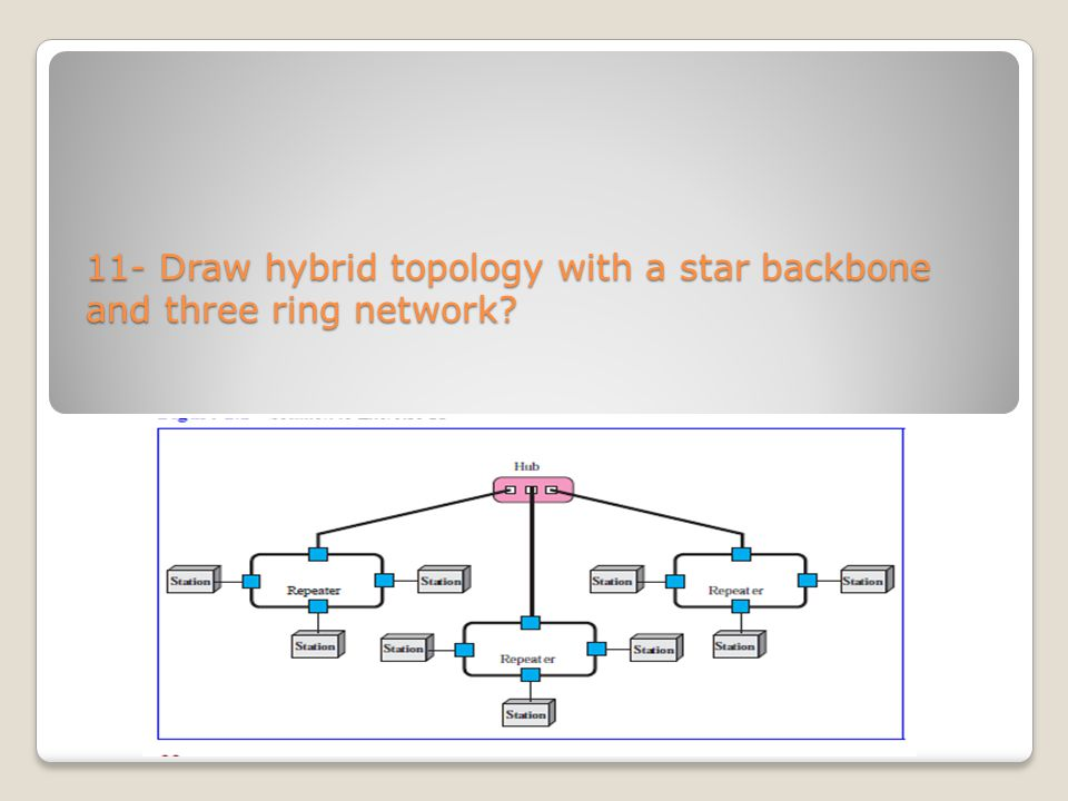 11- Draw hybrid topology with a star backbone and three ring network?
