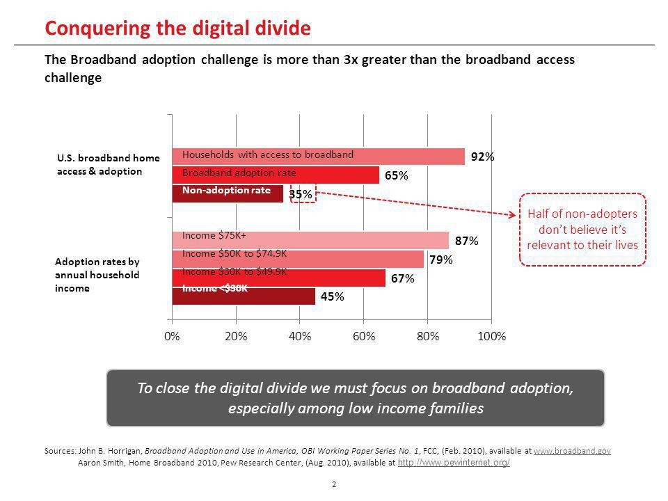 Conquering the digital divide 2 The Broadband adoption challenge is more than 3x greater than the broadband access challenge Sources: John B.