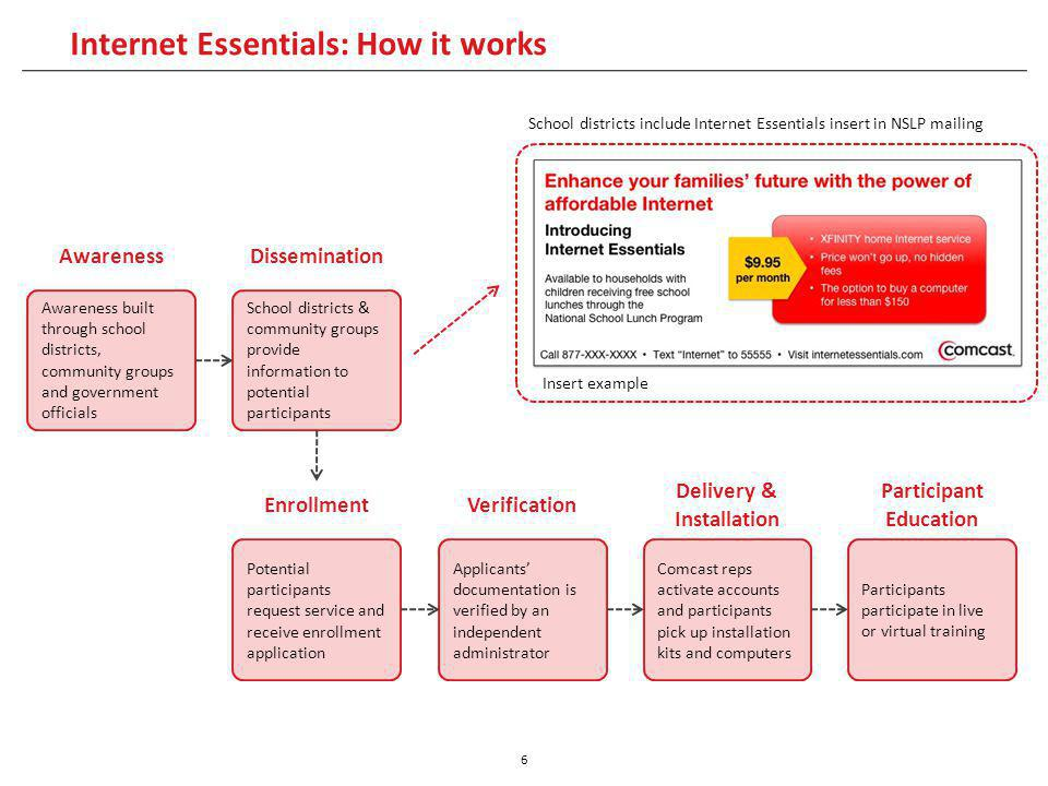 Internet Essentials: How it works 6 Awareness built through school districts, community groups and government officials EnrollmentVerification Delivery & Installation Participant Education AwarenessDissemination School districts & community groups provide information to potential participants Potential participants request service and receive enrollment application Applicants documentation is verified by an independent administrator Comcast reps activate accounts and participants pick up installation kits and computers Participants participate in live or virtual training School districts include Internet Essentials insert in NSLP mailing