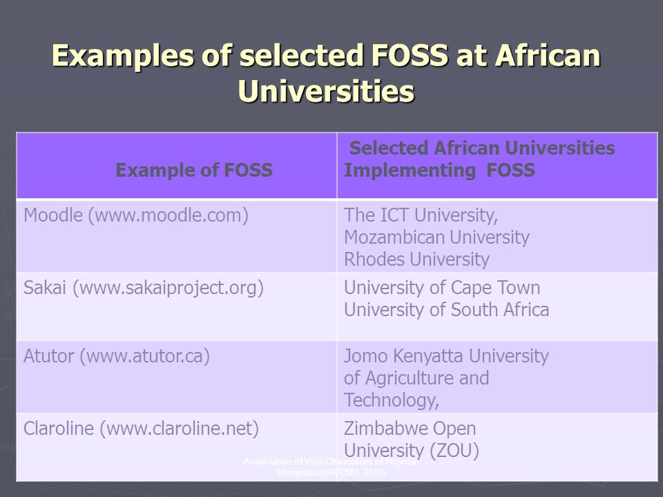 Examples of selected FOSS at African Universities Example of FOSS Selected African Universities Implementing FOSS Moodle (www.moodle.com)The ICT University, Mozambican University Rhodes University Sakai (www.sakaiproject.org)University of Cape Town University of South Africa Atutor (www.atutor.ca)Jomo Kenyatta University of Agriculture and Technology, Claroline (www.claroline.net)Zimbabwe Open University (ZOU) Association of Vice-Chancellors of Nigerian Universities(AVCNU 2011)