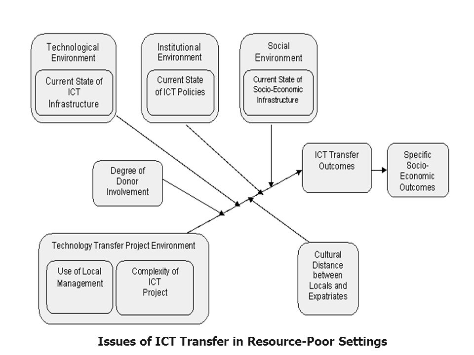 Issues of ICT Transfer in Resource-Poor Settings