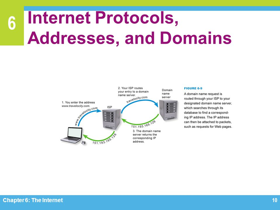 6 Internet Protocols, Addresses, and Domains Chapter 6: The Internet10