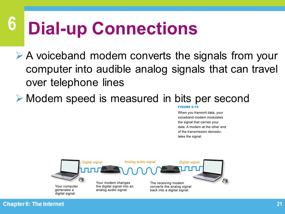 6 Dial-up Connections A voiceband modem converts the signals from your computer into audible analog signals that can travel over telephone lines Modem speed is measured in bits per second Chapter 6: The Internet21