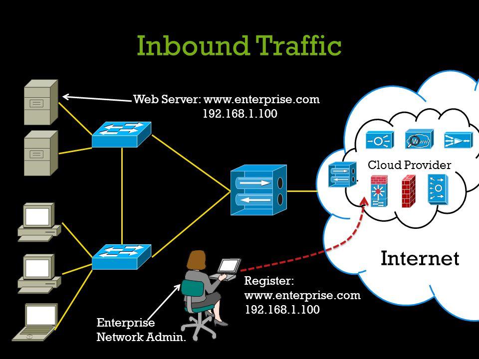 Inbound Traffic Internet Cloud Provider Web Server: www.enterprise.com 192.168.1.100 Enterprise Network Admin. Register: www.enterprise.com 192.168.1.