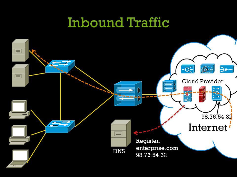 Inbound Traffic Internet Cloud Provider DNS Register: enterprise.com 98.76.54.32