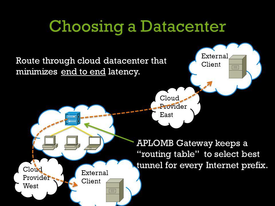 External Client Choosing a Datacenter Cloud Provider East Cloud Provider West Enterprise Route through cloud datacenter that minimizes end to end late