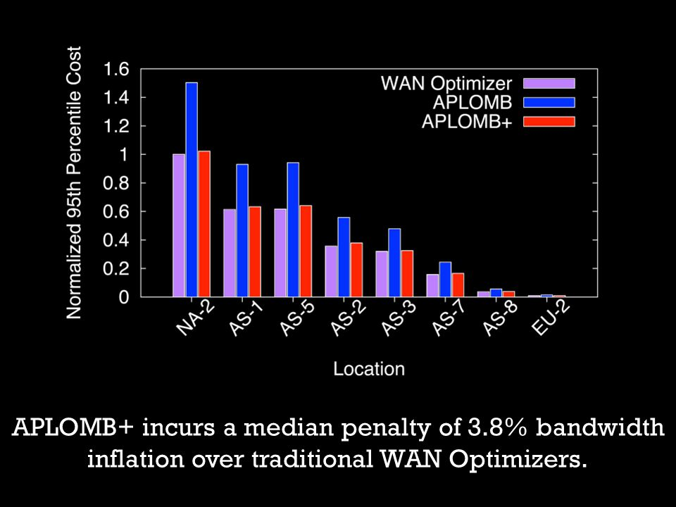 APLOMB+ incurs a median penalty of 3.8% bandwidth inflation over traditional WAN Optimizers.
