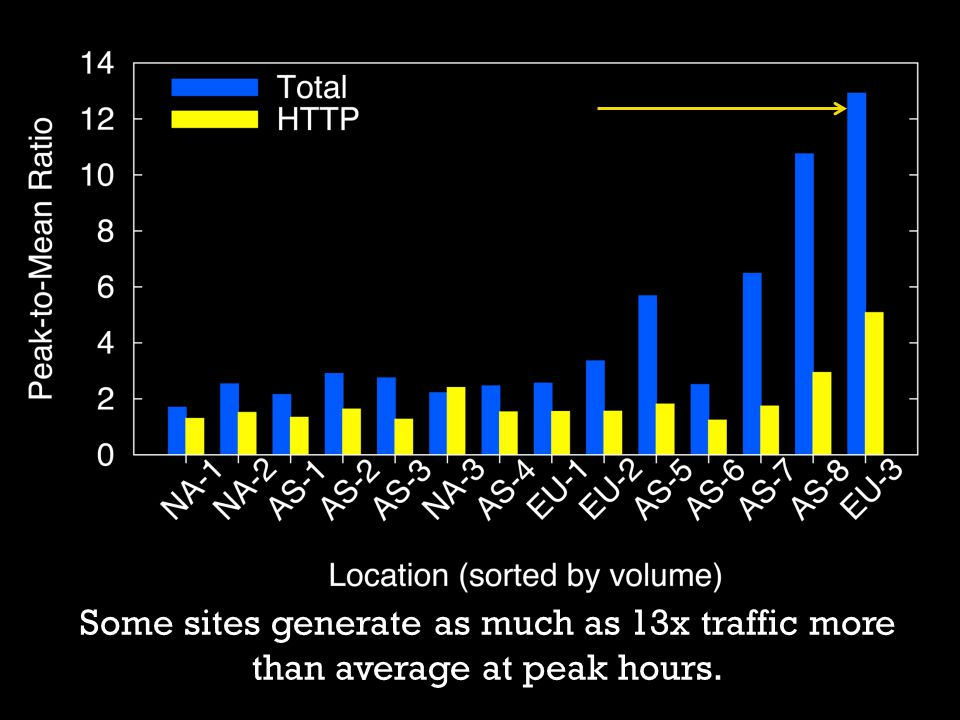 Some sites generate as much as 13x traffic more than average at peak hours.