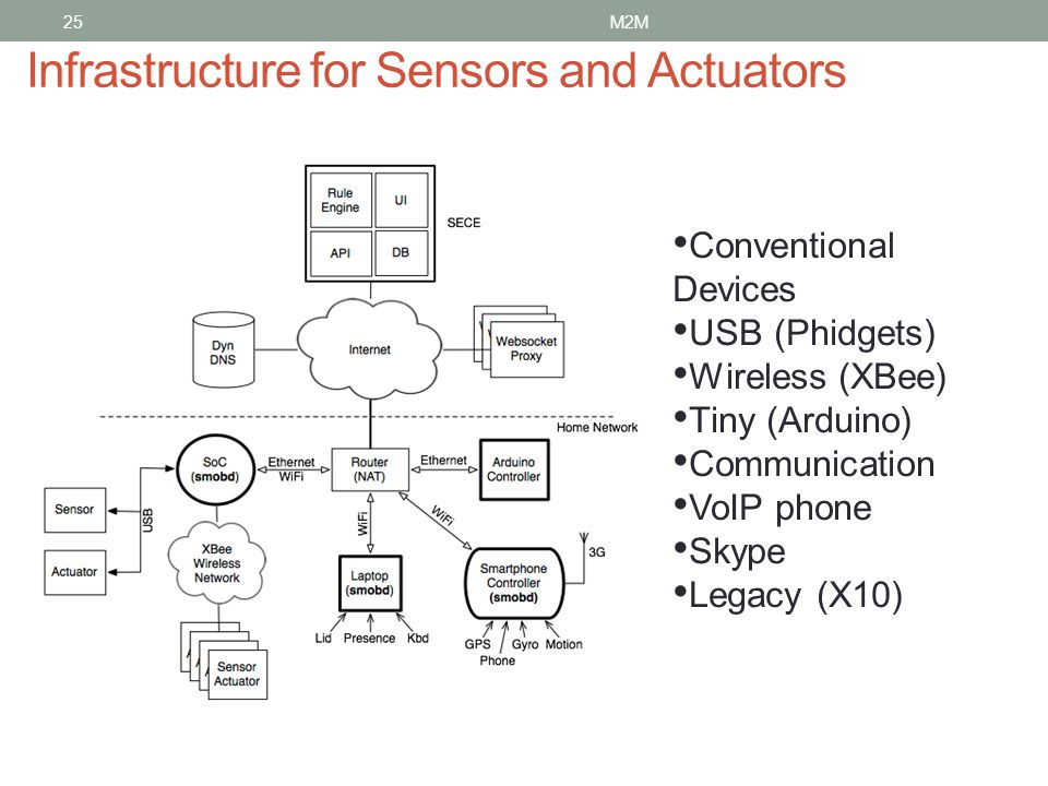 25 Infrastructure for Sensors and Actuators Conventional Devices USB (Phidgets) Wireless (XBee) Tiny (Arduino) Communication VoIP phone Skype Legacy (