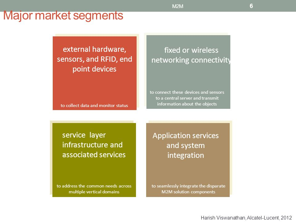 Major market segments fixed or wireless networking connectivity to connect these devices and sensors to a central server and transmit information abou