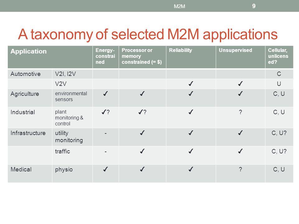 Current unlicensed spectrum 20 M2M + TV white spaces (in 476-692 MHz range) – availability varies