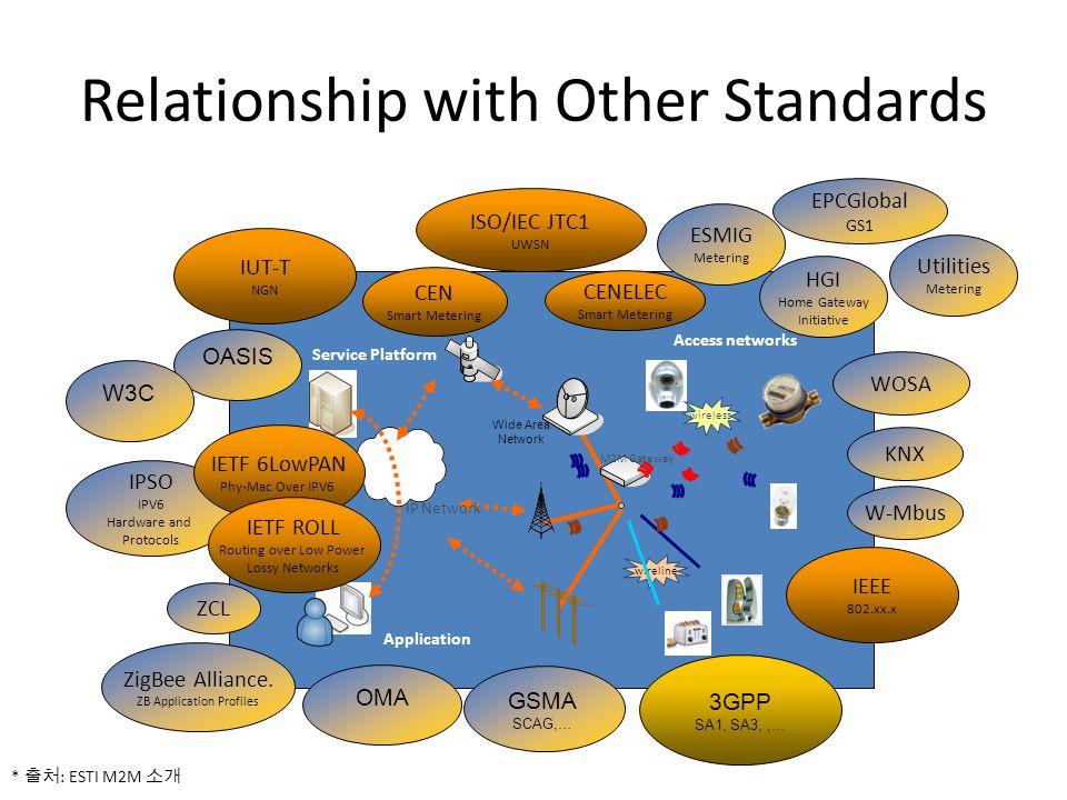 Access networks Application Service Platform IP Network Wide Area Network M2M Gateway wireless wireline IPSO IPV6 Hardware and Protocols ZigBee Allian