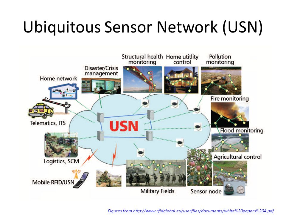 Ubiquitous Sensor Network (USN) Figures from http://www.rfidglobal.eu/userfiles/documents/white%20papers%204.pdf
