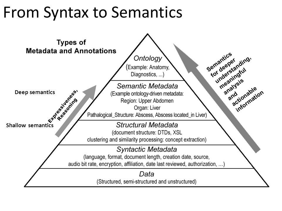 From Syntax to Semantics Shallow semantics Deep semantics Expressiveness, Reasoning