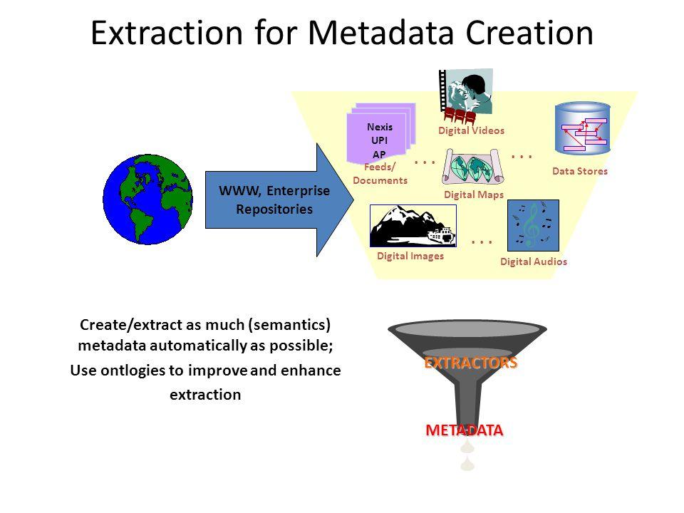 WWW, Enterprise Repositories METADATA EXTRACTORS Digital Maps Nexis UPI AP Feeds/ Documents Digital Audios Data Stores Digital Videos Digital Images..