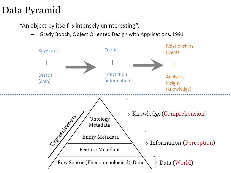 Raw Sensor (Phenomenological) Data Feature Metadata Entity Metadata Ontology Metadata Expressiveness Data (World) Information (Perception) Knowledge (