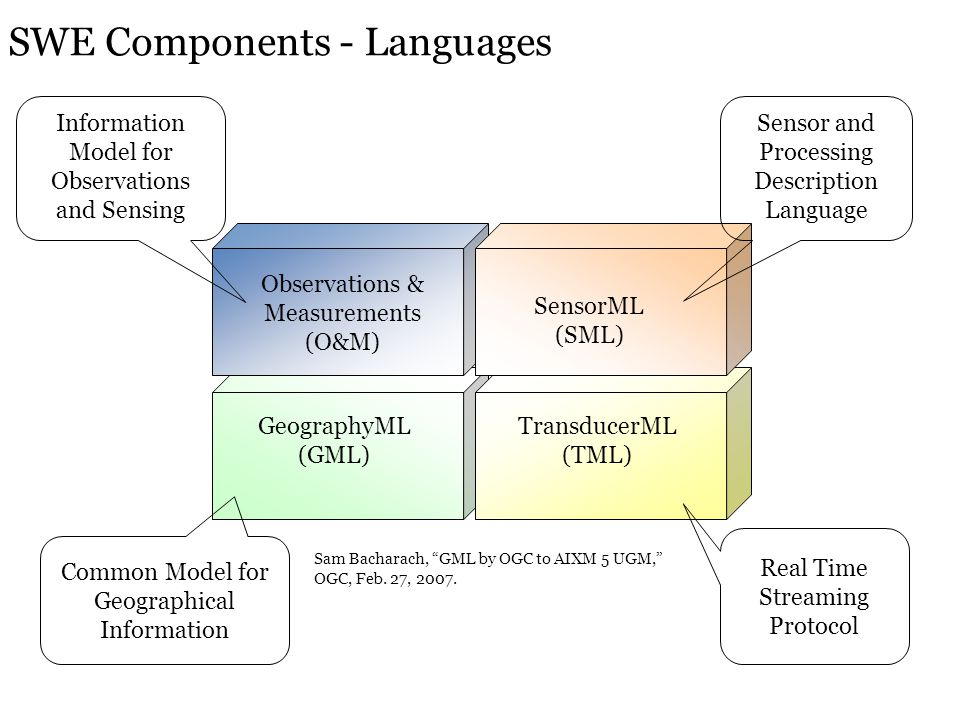 GeographyML (GML) TransducerML (TML) Observations & Measurements (O&M) Information Model for Observations and Sensing Sensor and Processing Descriptio