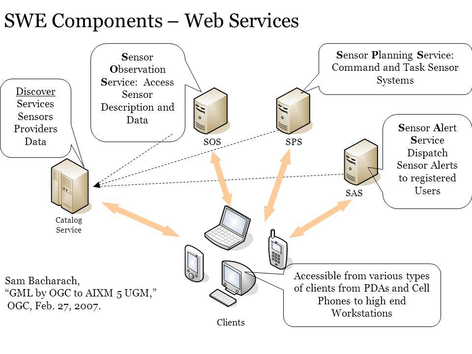 Catalog Service SOSSPS Clients Sensor Observation Service: Access Sensor Description and Data Sensor Planning Service: Command and Task Sensor Systems