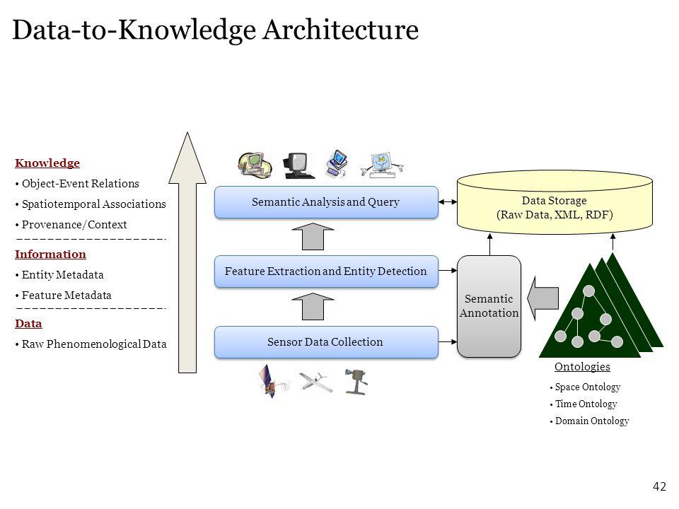 42 Data Raw Phenomenological Data Data-to-Knowledge Architecture Information Entity Metadata Feature Metadata Knowledge Object-Event Relations Spatiot