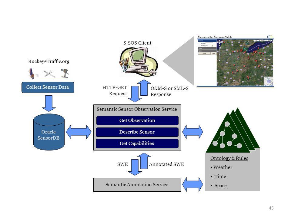 43 Ontology & Rules Weather Time Space Oracle SensorDB Get Observation Describe Sensor Semantic Sensor Observation Service Collect Sensor Data Buckeye