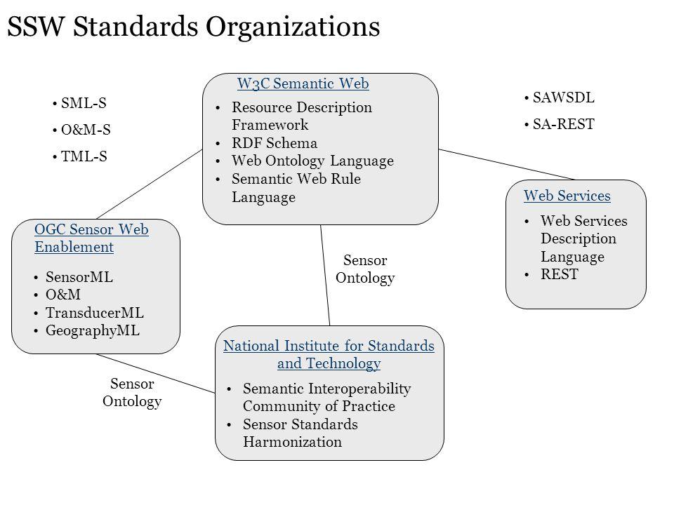 SSW Standards Organizations OGC Sensor Web Enablement SensorML O&M TransducerML GeographyML Web Services Web Services Description Language REST Nation
