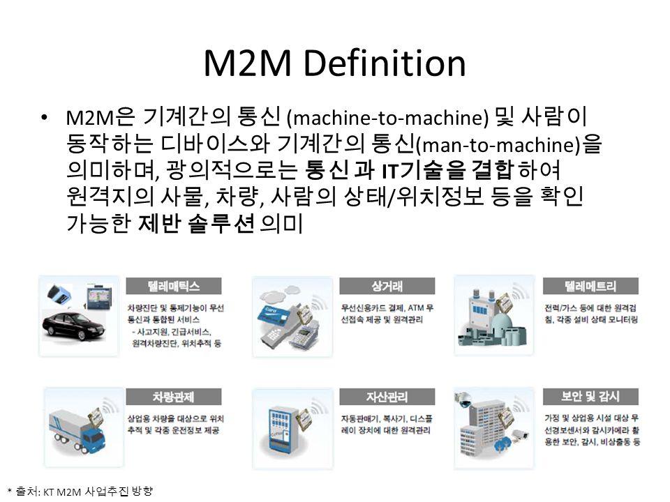 M2M Definition M2M (machine-to-machine) (man-to-machine), IT,, / * : KT M2M