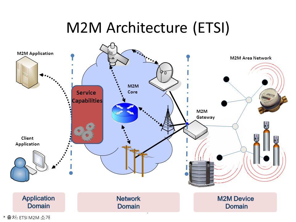 M2M Gateway Client Application M2M Application M2M Area Network M2M Architecture (ETSI) 7 Service Capabilities M2M Core * : ETSI M2M