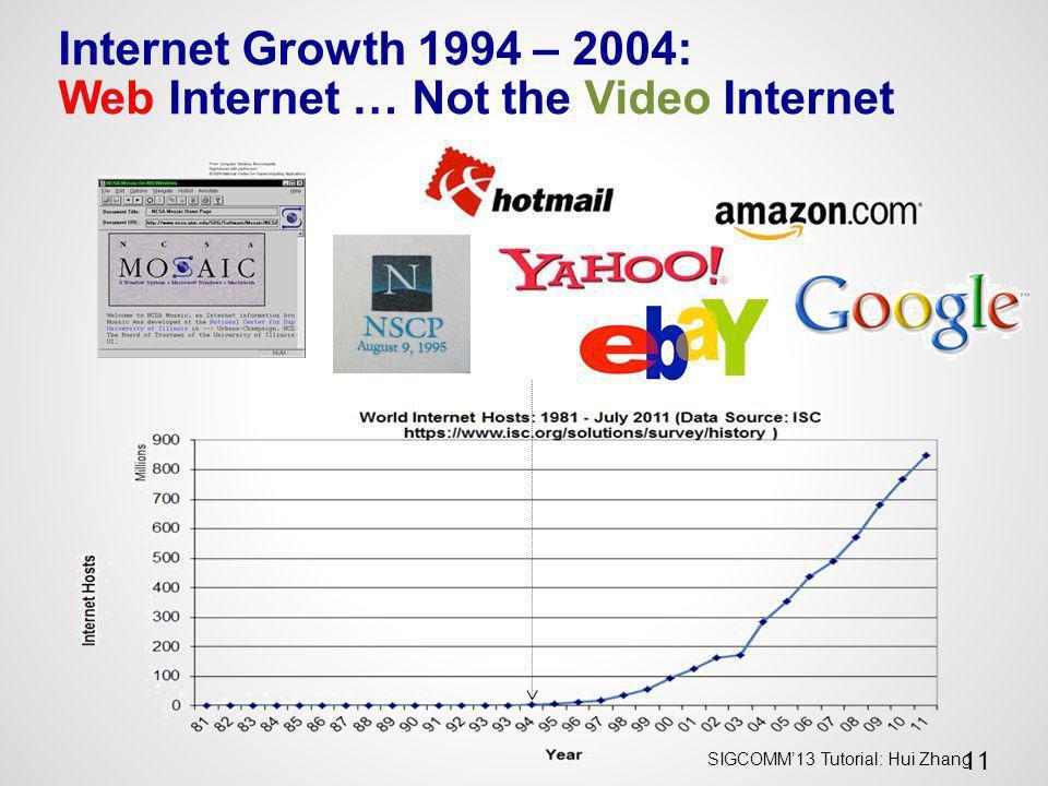 SIGCOMM13 Tutorial: Hui Zhang 11 Internet Growth 1994 – 2004: Web Internet … Not the Video Internet