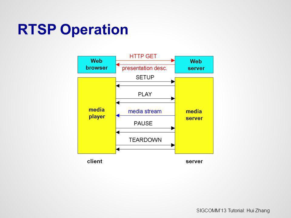 SIGCOMM13 Tutorial: Hui Zhang RTSP Operation