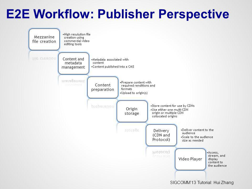 SIGCOMM13 Tutorial: Hui Zhang E2E Workflow: Publisher Perspective