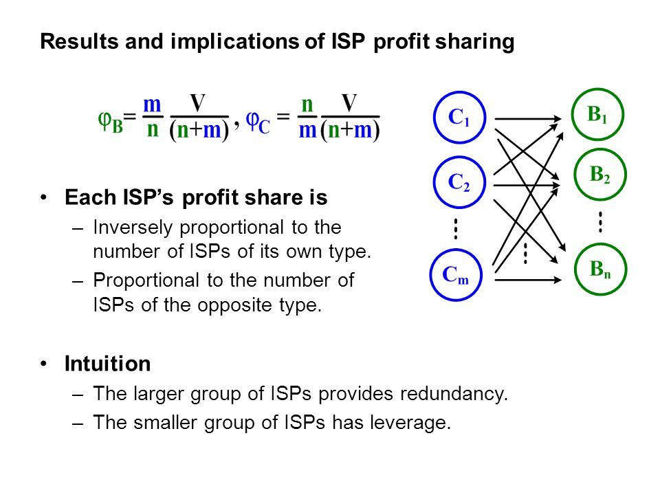 Results and implications of ISP profit sharing Intuition –The larger group of ISPs provides redundancy. –The smaller group of ISPs has leverage. Each