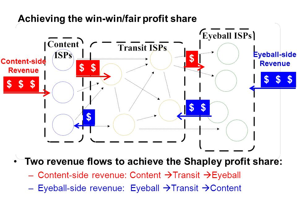 Achieving the win-win/fair profit share Two revenue flows to achieve the Shapley profit share: –Content-side revenue: Content Transit Eyeball –Eyeball