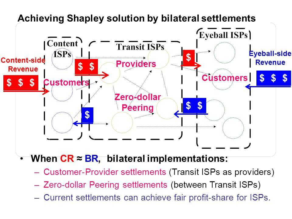 Achieving Shapley solution by bilateral settlements $$$ $$ $ $$$ $$ $ When CR BR, bilateral implementations: –Customer-Provider settlements (Transit I