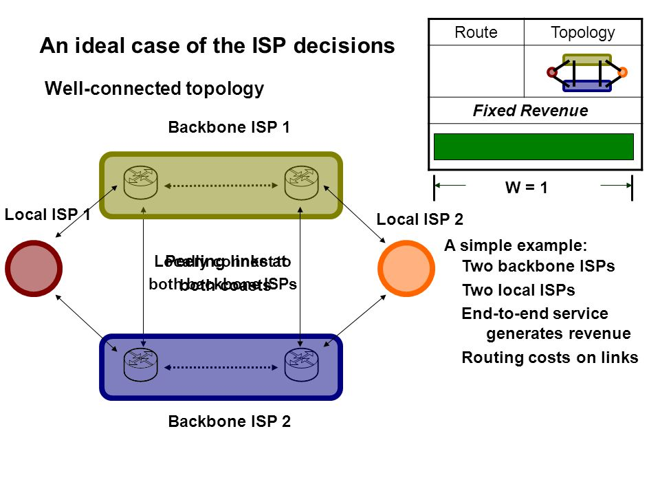 Peering links at both coasts Locally connect to both backbone ISPs RouteTopology An ideal case of the ISP decisions Two backbone ISPs Two local ISPs E
