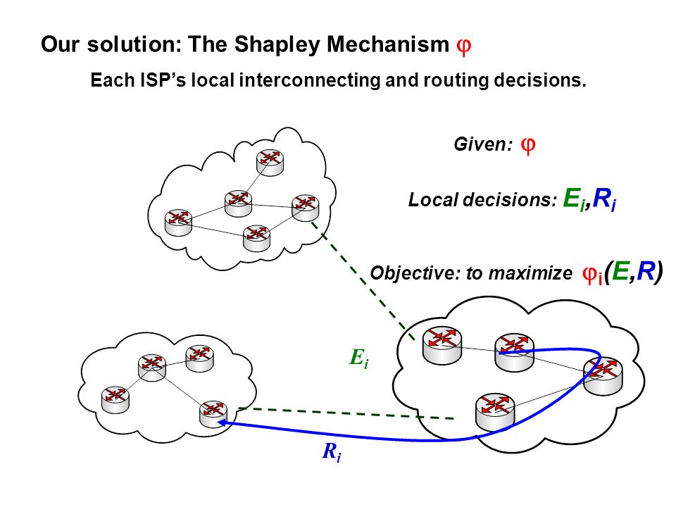 Local decisions: E i,R i EiEi RiRi Given: Objective: to maximize i (E,R) Our solution: The Shapley Mechanism Each ISPs local interconnecting and routi