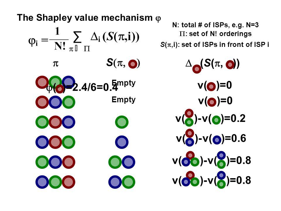 ( )=2.4/6=0.4 Empty S (S(, )) v( )=0 v( )=0.2v( )- v( )=0.8 v( )=0 v( )- v( )=0.8 v( )=0.6v( )- N: total # of ISPs, e.g.