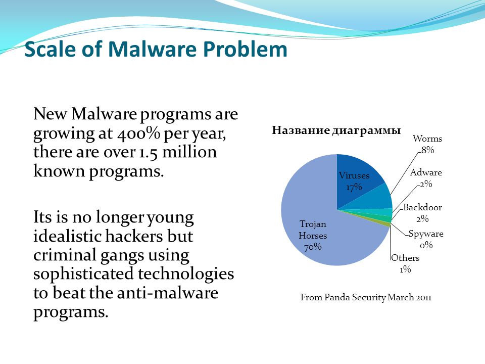 Scale of Malware Problem New Malware programs are growing at 400% per year, there are over 1.5 million known programs. Its is no longer young idealist