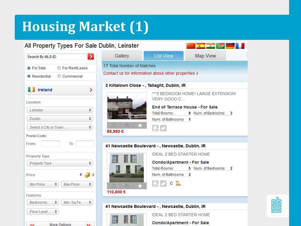 Housing Market (1)